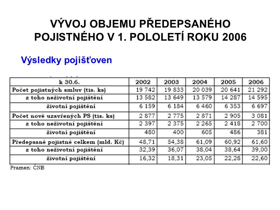 VÝVOJ OBJEMU PŘEDEPSANÉHO POJISTNÉHO V 1. POLOLETÍ ROKU 2006 Výsledky pojišťoven