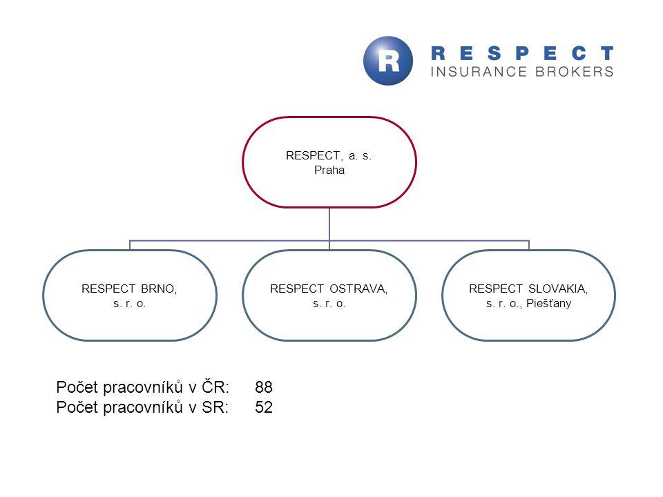 RESPECT, a. s. Praha RESPECT BRNO, s. r. o. RESPECT OSTRAVA, s. r. o. RESPECT SLOVAKIA, s. r. o., Piešťany Počet pracovníků v ČR: 88 Počet pracovníků