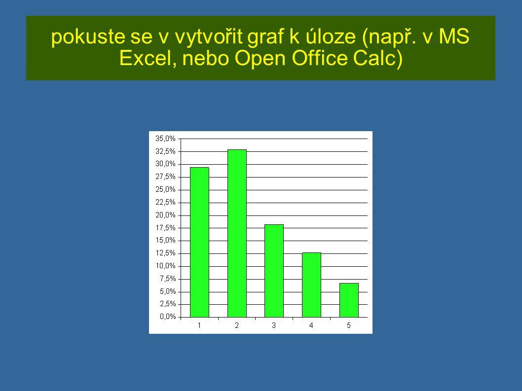 pokuste se v vytvořit graf k úloze (např. v MS Excel, nebo Open Office Calc)