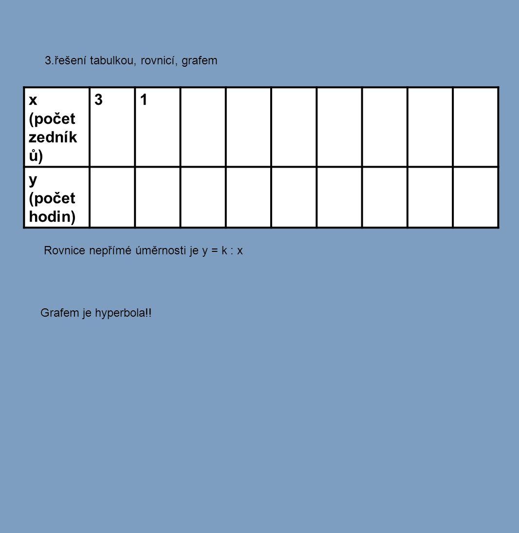 3.řešení tabulkou, rovnicí, grafem Grafem je hyperbola!! Rovnice nepřímé úměrnosti je y = k : x x (počet zedník ů) 31 y (počet hodin)