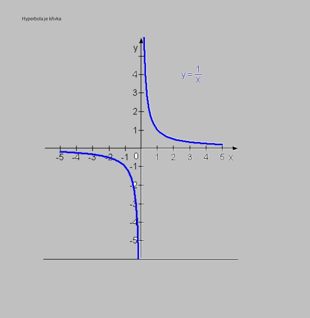 Hyperbola je křivka
