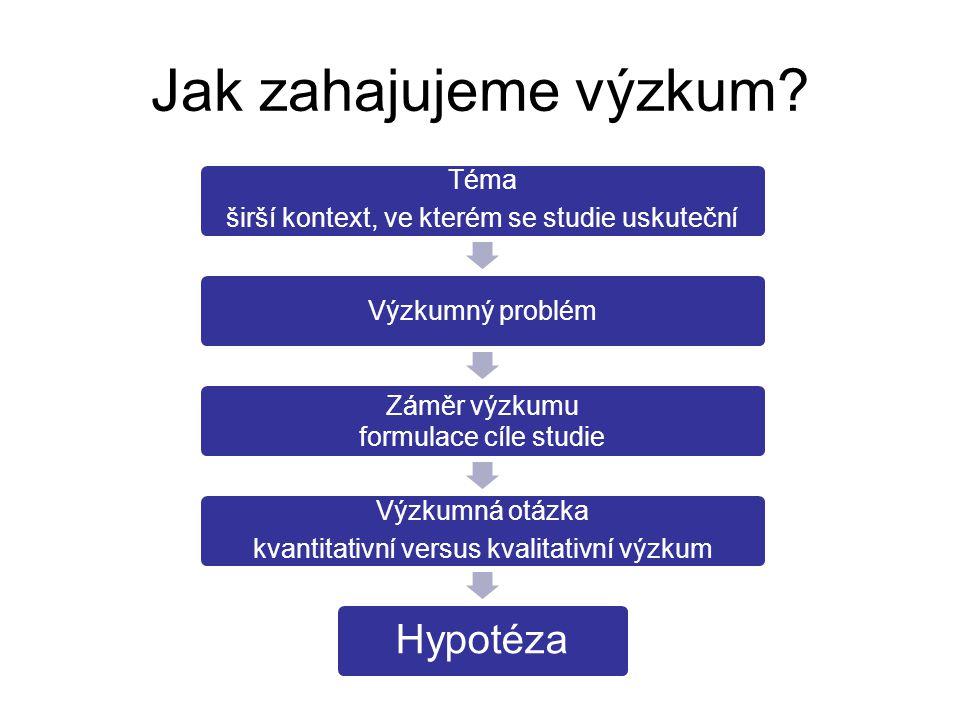 Jak zahajujeme výzkum? Téma širší kontext, ve kterém se studie uskuteční Výzkumný problém Záměr výzkumu formulace cíle studie Výzkumná otázka kvantita