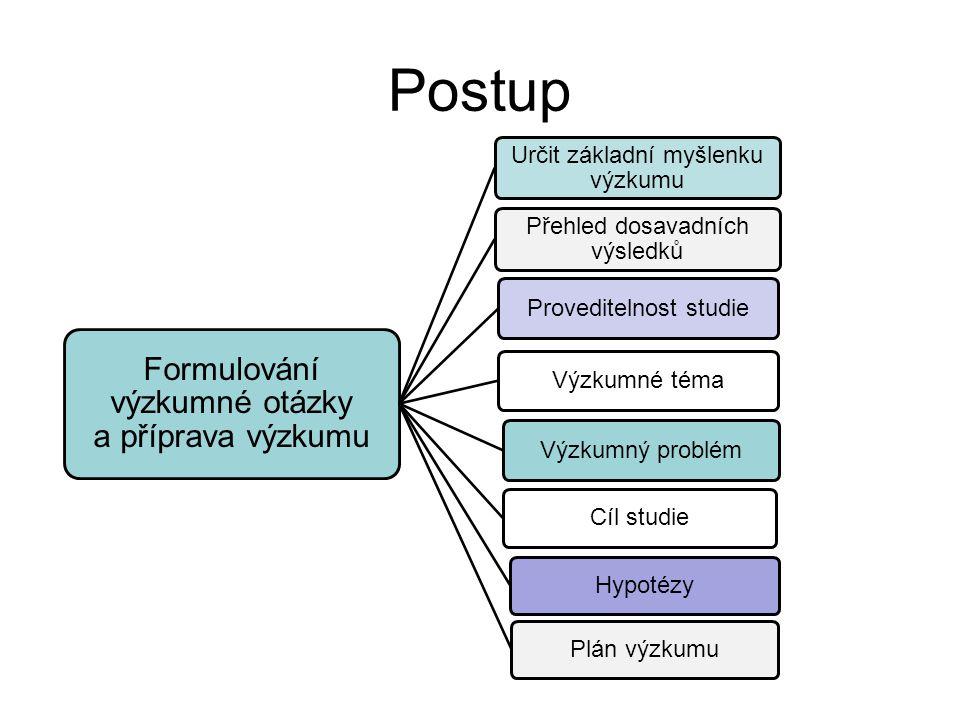Postup Formulování výzkumné otázky a příprava výzkumu Určit základní myšlenku výzkumu Přehled dosavadních výsledků Proveditelnost studie Výzkumné téma
