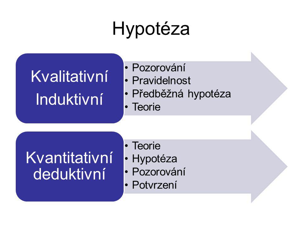 Hypotéza Pozorování Pravidelnost Předběžná hypotéza Teorie Kvalitativní Induktivní Teorie Hypotéza Pozorování Potvrzení Kvantitativní deduktivní