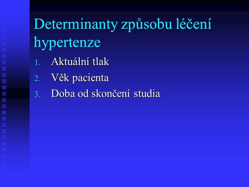Determinanty způsobu léčení hypertenze 1. Aktuální tlak 2. Věk pacienta 3. Doba od skončení studia