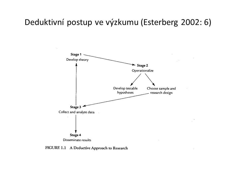 Deduktivní postup ve výzkumu (Esterberg 2002: 6)