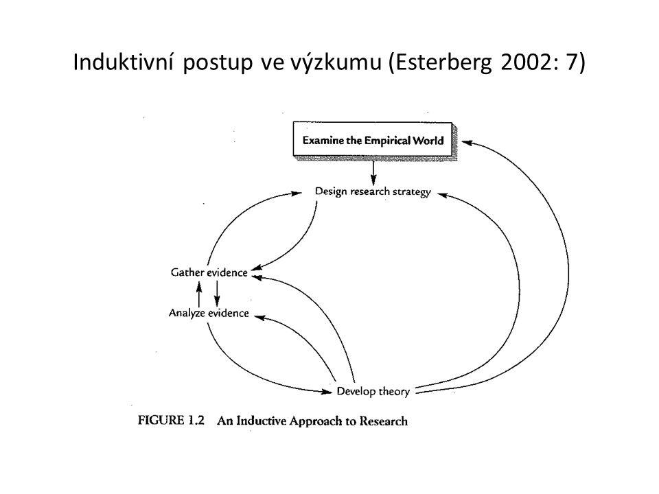 Induktivní postup ve výzkumu (Esterberg 2002: 7)
