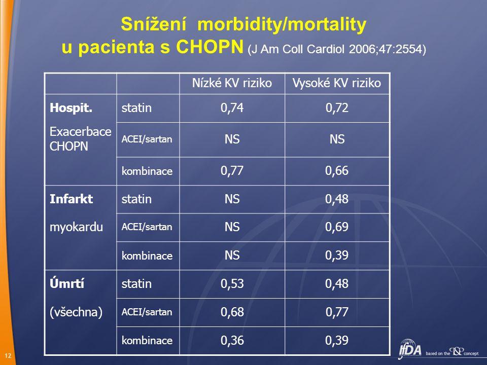 12 Snížení morbidity/mortality u pacienta s CHOPN (J Am Coll Cardiol 2006;47:2554) Nízké KV rizikoVysoké KV riziko Hospit.statin0,740,72 Exacerbace CHOPN ACEI/sartan NS kombinace 0,770,66 InfarktstatinNS0,48 myokardu ACEI/sartan NS0,69 kombinace NS0,39 Úmrtístatin0,530,48 (všechna) ACEI/sartan 0,680,77 kombinace 0,360,39