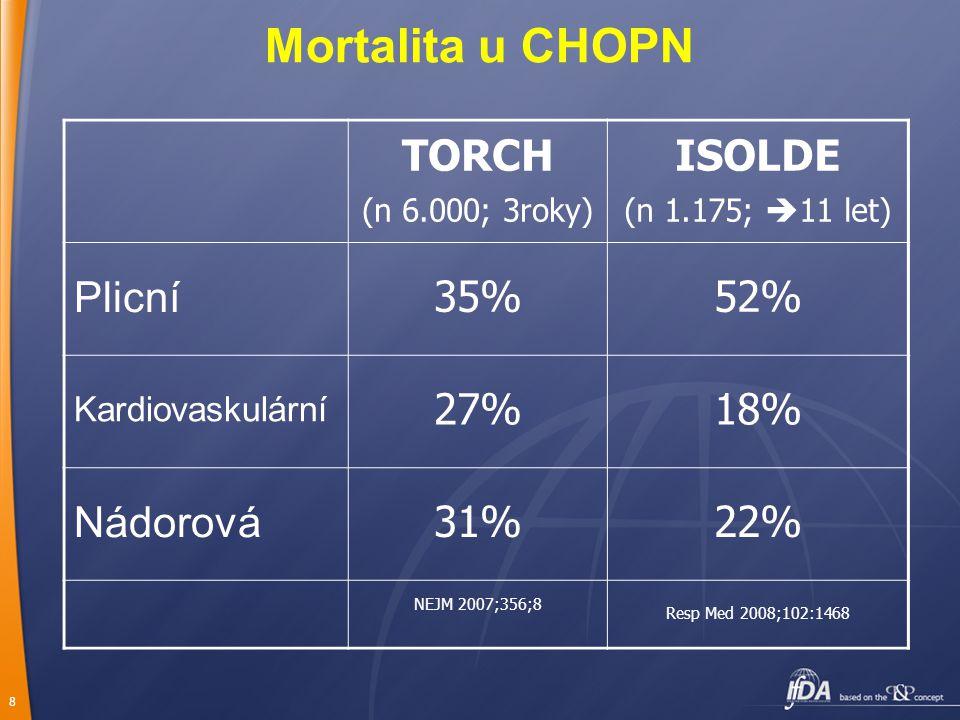 8 Mortalita u CHOPN TORCH (n 6.000; 3roky) ISOLDE (n 1.175;  11 let) Plicní 35%52% Kardiovaskulární 27%18% Nádorová 31%22% NEJM 2007;356;8 Resp Med 2008;102:1468