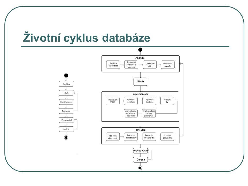 Životní cyklus databáze