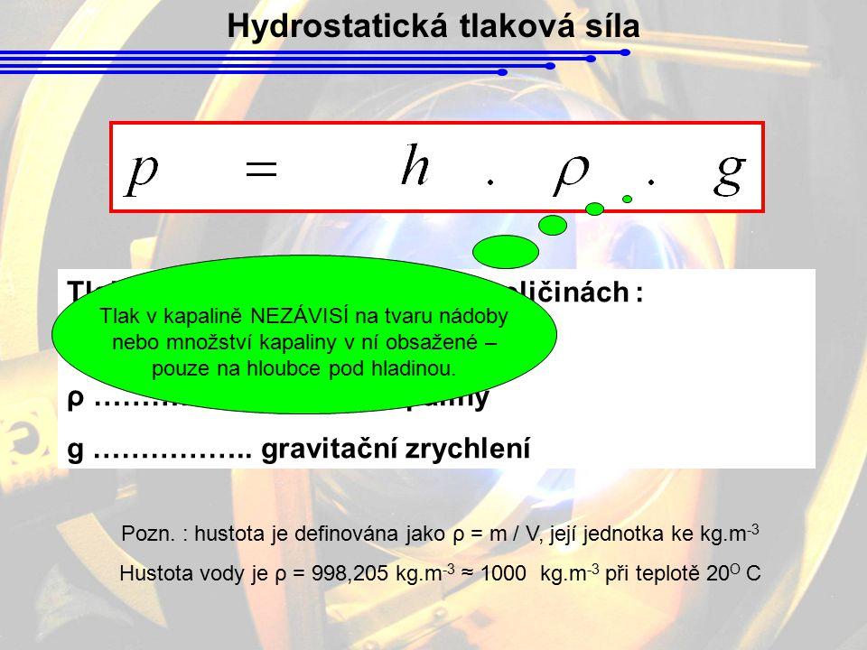 Hydrostatická tlaková síla Tlak v kapalině závisí na třech veličinách : h …………….. hloubka ρ …………….. hustota kapaliny g …………….. gravitační zrychlení Po