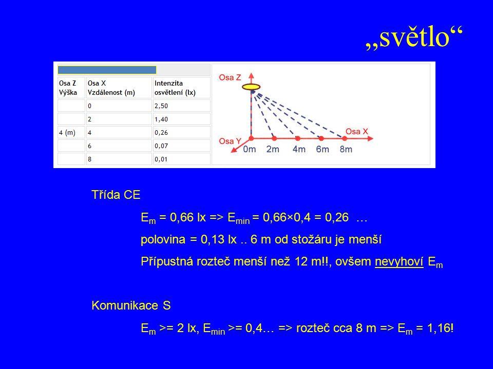 """""""světlo"""" Třída CE E m = 0,66 lx => E min = 0,66×0,4 = 0,26 … polovina = 0,13 lx.. 6 m od stožáru je menší Přípustná rozteč menší než 12 m!!, ovšem nev"""