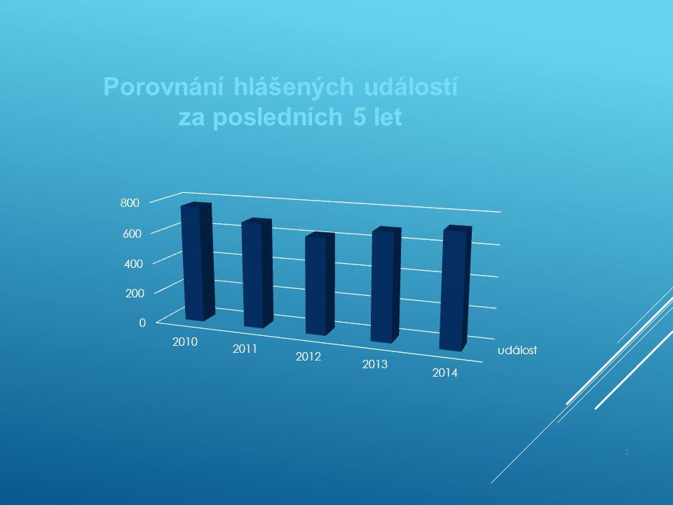 Porovnání hlášených událostí za posledních 5 let 2