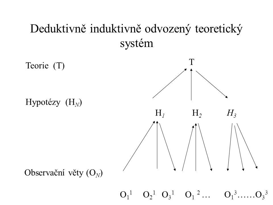 Deduktivně induktivně odvozený teoretický systém Teorie (T) Hypotézy (H N ) H 1 H 2 H 3 Observační věty (O N ) O 1 1 O 2 1 O 3 1 O 1 2 … O 1 3 ……O 3 3 T