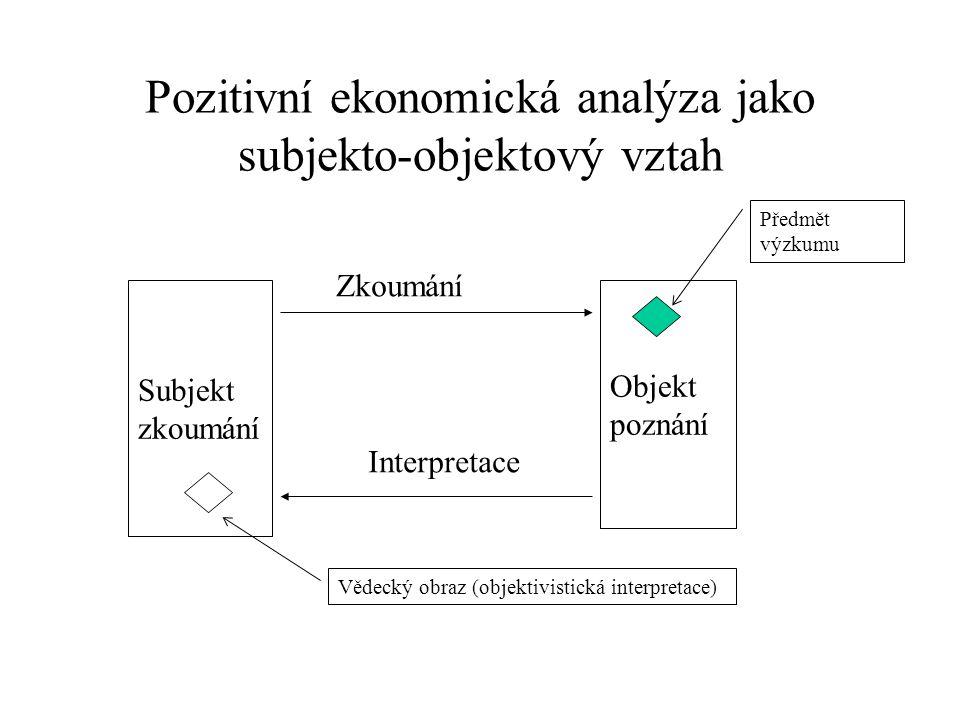 Pozitivní ekonomická analýza jako subjekto-objektový vztah Subjekt zkoumání Objekt poznání Zkoumání Interpretace Předmět výzkumu Vědecký obraz (objektivistická interpretace)