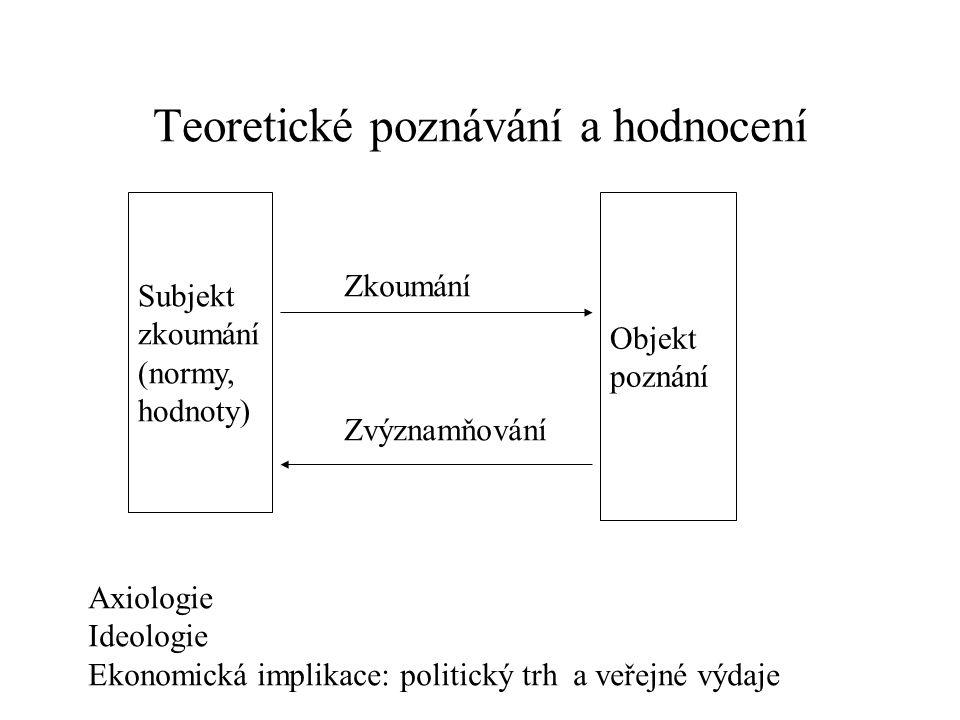 Teoretické poznávání a hodnocení Subjekt zkoumání (normy, hodnoty) Objekt poznání Zkoumání Zvýznamňování Axiologie Ideologie Ekonomická implikace: politický trh a veřejné výdaje