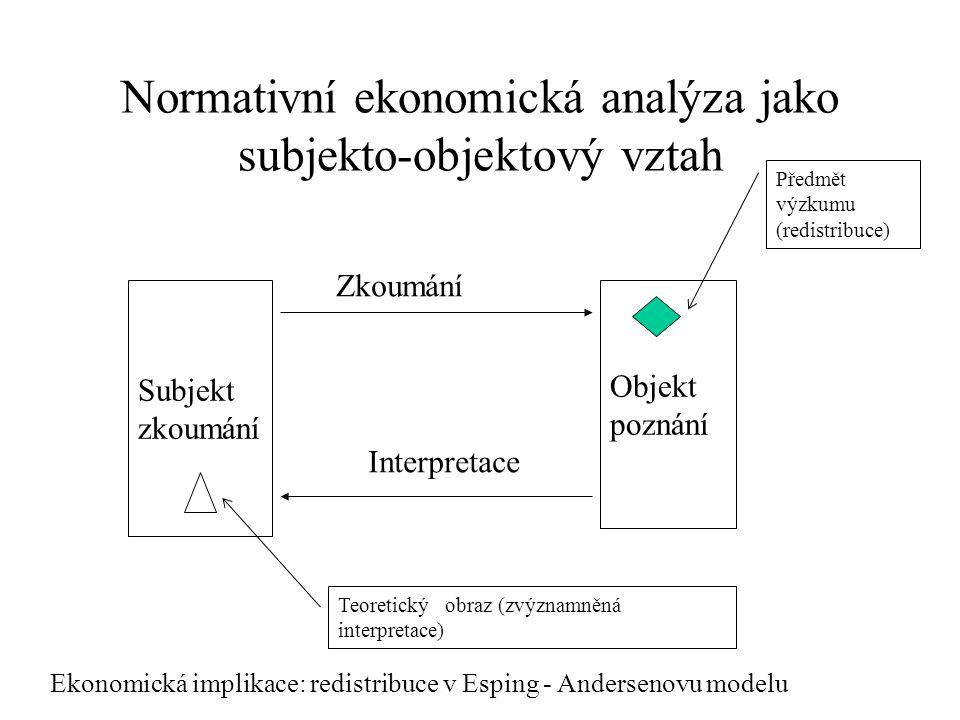 Normativní ekonomická analýza jako subjekto-objektový vztah Subjekt zkoumání Objekt poznání Zkoumání Interpretace Předmět výzkumu (redistribuce) Teoretický obraz (zvýznamněná interpretace) Ekonomická implikace: redistribuce v Esping - Andersenovu modelu