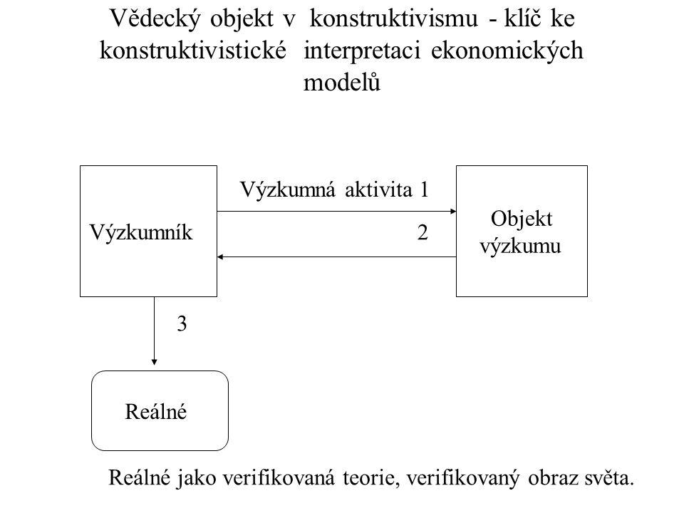 Vědecký objekt v konstruktivismu - klíč ke konstruktivistické interpretaci ekonomických modelů Výzkumník Objekt výzkumu Výzkumná aktivita 1 Reálné 2 3 Reálné jako verifikovaná teorie, verifikovaný obraz světa.
