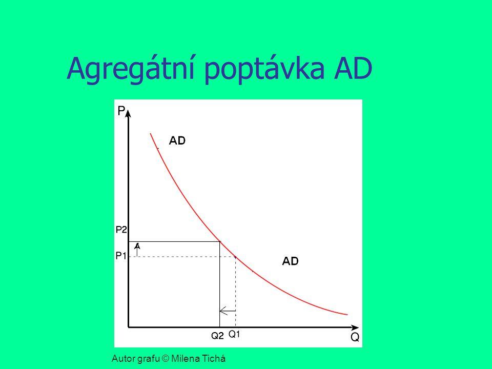 Agregátní poptávka AD Autor grafu © Milena Tichá