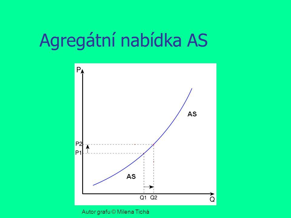 Agregátní nabídka AS Autor grafu © Milena Tichá