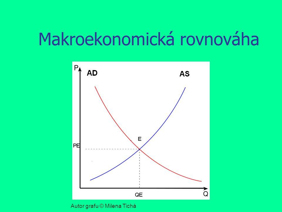 Makroekonomická rovnováha Autor grafu © Milena Tichá