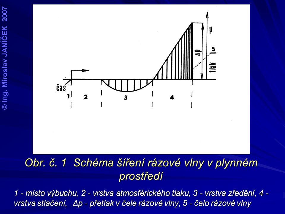 Obr. č. 1 Schéma šíření rázové vlny v plynném prostředí 1 - místo výbuchu, 2 - vrstva atmosférického tlaku, 3 - vrstva zředění, 4 - vrstva stlačení, Δ