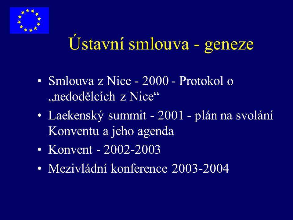 Smlouva zakládající Ústavu pro Evropu - politiky EU Výlučné politiky - celní unie, obchodní politika, měnová unie + ochrana mořské biodiversity sdílené politiky - vnitřní trh, justice a vnitro, SZP, doprava, energetika, životní prostředí, spotřebitel podpůrné politiky - sport, vzdělávání, zdravotnictví, průmysl, civilní ochrana