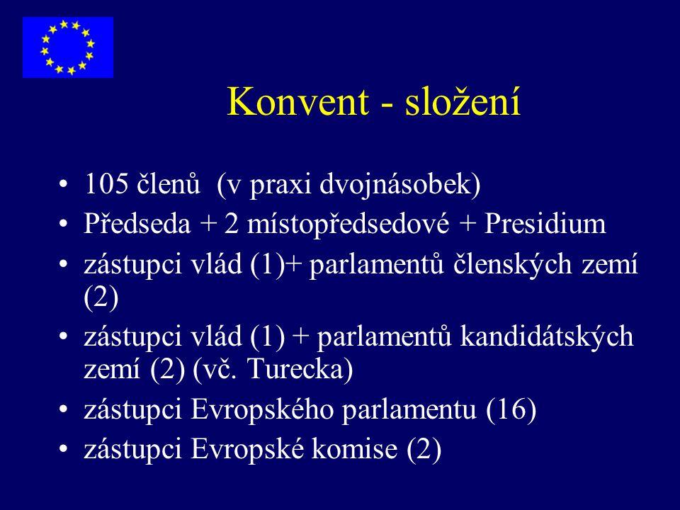 Konvent - složení 105 členů (v praxi dvojnásobek) Předseda + 2 místopředsedové + Presidium zástupci vlád (1)+ parlamentů členských zemí (2) zástupci v