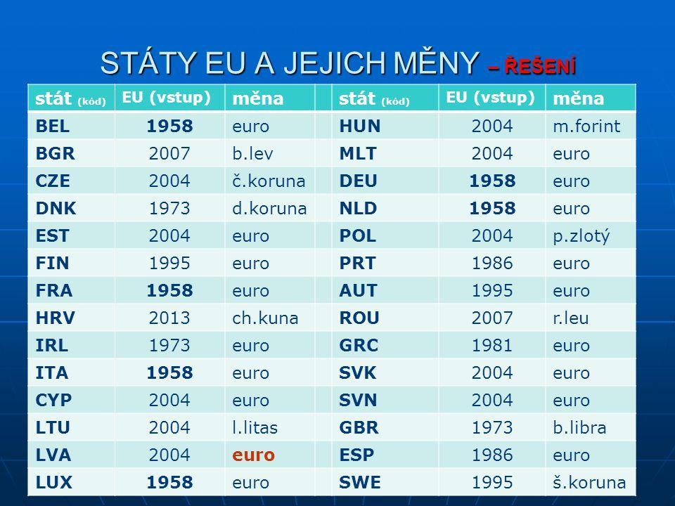 STÁTY EU A JEJICH MĚNY – ŘEŠENÍ stát (kód) EU (vstup) měnastát (kód) EU (vstup) měna BEL1958euroHUN2004m.forint BGR2007b.levMLT2004euro CZE2004č.korun