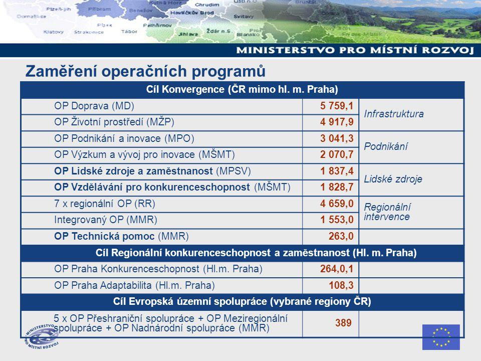 Zaměření operačních programů Cíl Konvergence (ČR mimo hl.