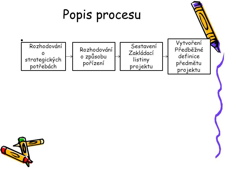 Popis procesu RRozhodování o strategických potřebách RRozhodování o způsobu pořízení RSestavení Zakládací listiny projektu Vytvoření P ředběžné defini