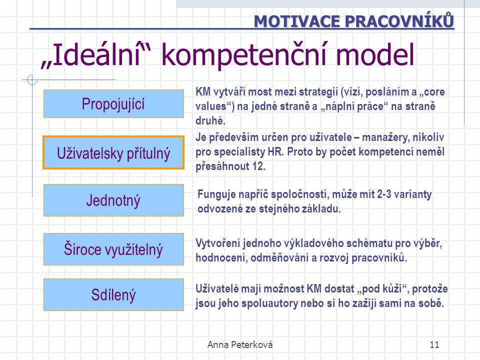 """Anna Peterková11 """"Ideální"""" kompetenční model Funguje napříč spoločností, může mít 2-3 varianty odvozené ze stejného základu. Propojující Jednotný Širo"""