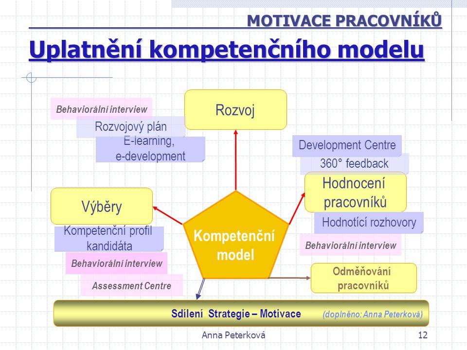 Anna Peterková12 Uplatnění kompetenčního modelu Kompetenční model Výběry Rozvoj Hodnocení pracovníků Development Centre 360° feedback E-learning, e-de