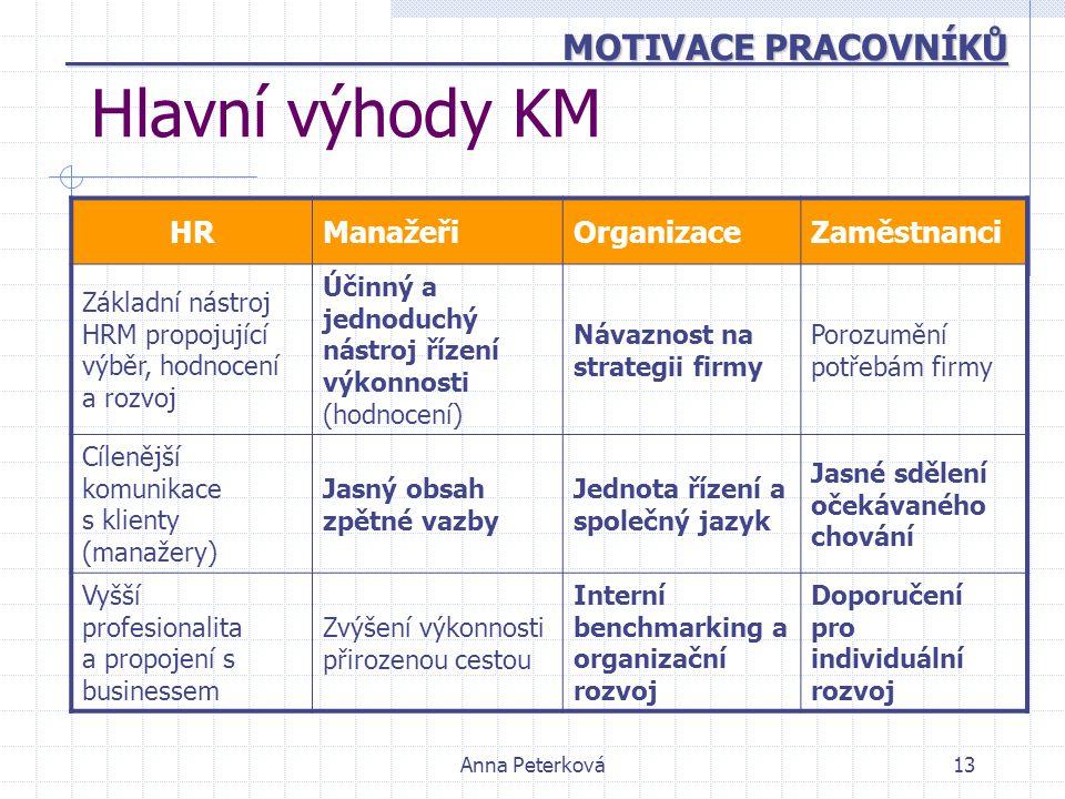 Anna Peterková13 Hlavní výhody KM HRManažeřiOrganizaceZaměstnanci Základní nástroj HRM propojující výběr, hodnocení a rozvoj Účinný a jednoduchý nástr