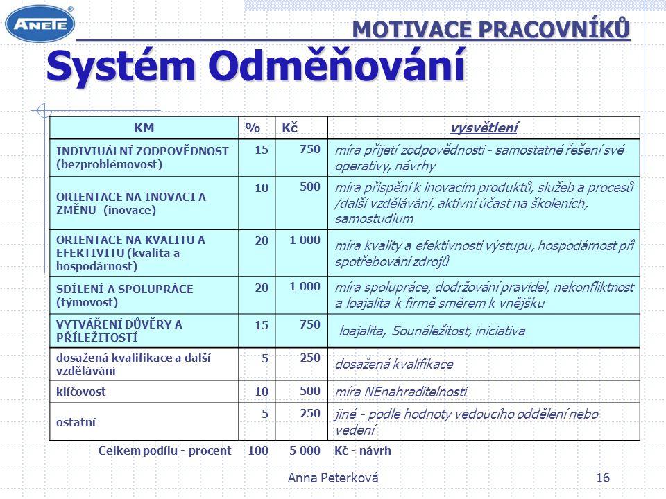 Anna Peterková16 MOTIVACE PRACOVNÍKŮ MOTIVACE PRACOVNÍKŮ Systém Odměňování KM%Kč vysvětlení INDIVIUÁLNÍ ZODPOVĚDNOST (bezproblémovost) 15 750 míra přijetí zodpovědnosti - samostatné řešení své operativy, návrhy ORIENTACE NA INOVACI A ZMĚNU (inovace) 10 500 míra přispění k inovacím produktů, služeb a procesů /další vzdělávání, aktivní účast na školeních, samostudium ORIENTACE NA KVALITU A EFEKTIVITU (kvalita a hospodárnost) 20 1 000 míra kvality a efektivnosti výstupu, hospodárnost při spotřebování zdrojů SDÍLENÍ A SPOLUPRÁCE (týmovost) 20 1 000 míra spolupráce, dodržování pravidel, nekonfliktnost a loajalita k firmě směrem k vnějšku VYTVÁŘENÍ DŮVĚRY A PŘÍLEŽITOSTÍ 15 750 loajalita, Sounáležitost, iniciativa dosažená kvalifikace a další vzdělávání 5 250 dosažená kvalifikace klíčovost 10 500 míra NEnahraditelnosti ostatní 5 250 jiné - podle hodnoty vedoucího oddělení nebo vedení Celkem podílu - procent 100 5 000 Kč - návrh