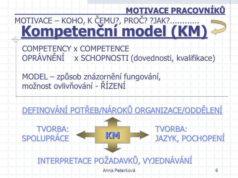 Anna Peterková6 Kompetenční model (KM) MOTIVACE PRACOVNÍKŮ MOTIVACE PRACOVNÍKŮ COMPETENCY x COMPETENCE OPRÁVNĚNÍ x SCHOPNOSTI (dovednosti, kvalifikace) MODEL – způsob znázornění fungování, možnost ovlivňování - ŘÍZENÍ DEFINOVÁNÍ POTŘEB/NÁROKŮ ORGANIZACE/ODDĚLENÍ TVORBA:SPOLUPRÁCETVORBA: JAZYK, POCHOPENÍ KM INTERPRETACE POŽADAVKŮ, VYJEDNÁVÁNÍ MOTIVACE – KOHO, K ČEMU?, PROČ.