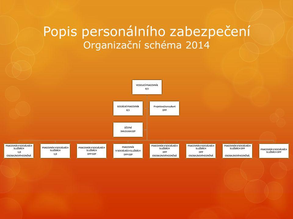 Popis personálního zabezpečení Organizační schéma 2014