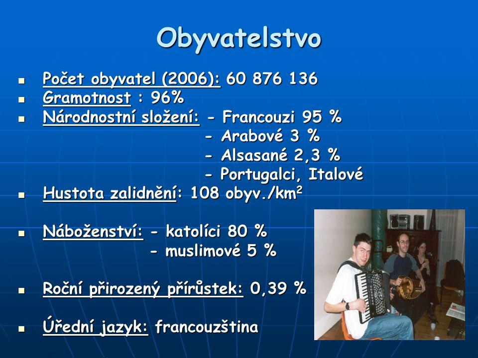 Obyvatelstvo Počet obyvatel (2006): 60 876 136 Počet obyvatel (2006): 60 876 136 Gramotnost : 96% Gramotnost : 96% Národnostní složení: - Francouzi 95 % Národnostní složení: - Francouzi 95 % - Arabové 3 % - Arabové 3 % - Alsasané 2,3 % - Alsasané 2,3 % - Portugalci, Italové - Portugalci, Italové Hustota zalidnění: 108 obyv./km 2 Hustota zalidnění: 108 obyv./km 2 Náboženství: - katolíci 80 % Náboženství: - katolíci 80 % - muslimové 5 % - muslimové 5 % Roční přirozený přírůstek: 0,39 % Roční přirozený přírůstek: 0,39 % Úřední jazyk: francouzština Úřední jazyk: francouzština