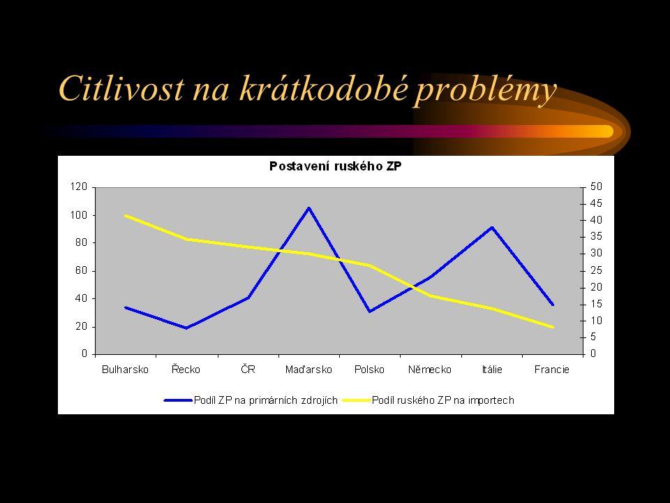 Citlivost na krátkodobé problémy