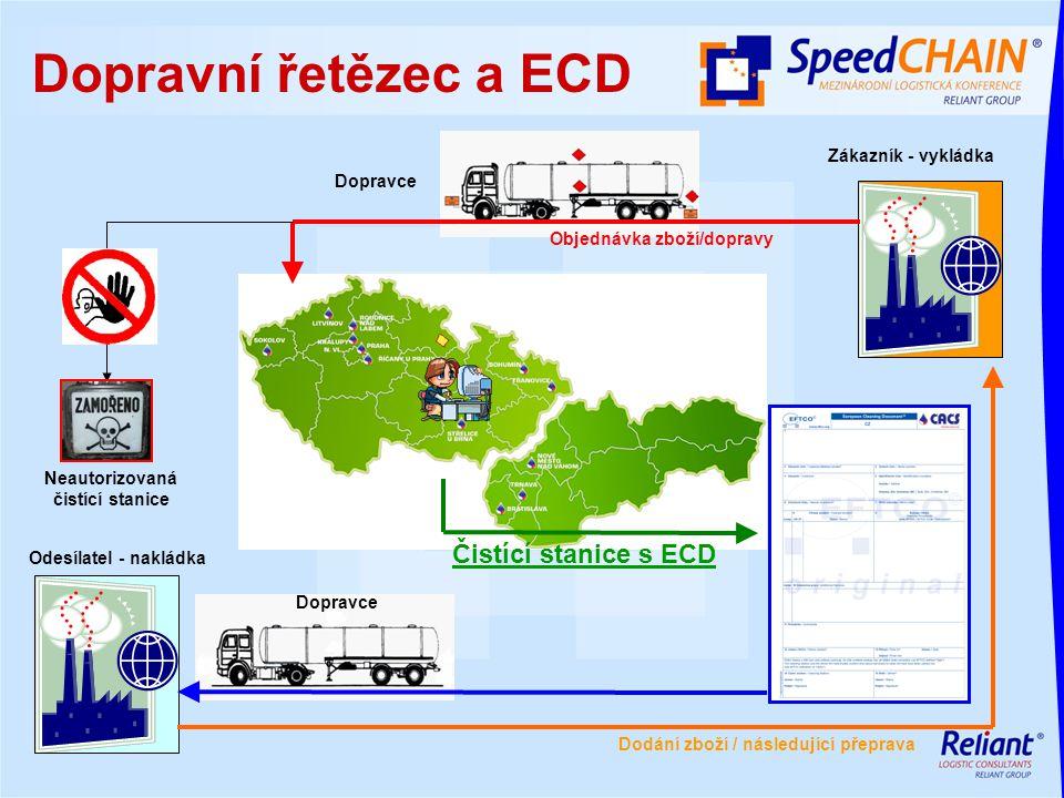 Dopravní řetězec a ECD Zákazník - vykládka Odesílatel - nakládka Čistící stanice s ECD Neautorizovaná čistící stanice Dopravce Dodání zboží / následuj