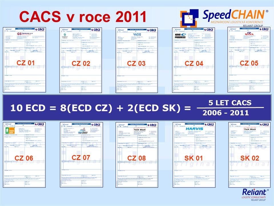CZ 01 CZ 02CZ 03CZ 04 CZ 05 CZ 06 SK 01SK 02 CZ 07 CZ 08 10 ECD = 8(ECD CZ) + 2(ECD SK) = 5 LET CACS 2006 - 2011 CACS v roce 2011
