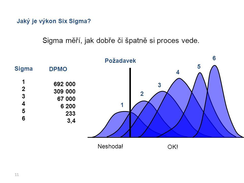 11 Jaký je výkon Six Sigma? Sigma 1 2 3 4 5 6 DPMO 692 000 309 000 67 000 6 200 233 3,4 Sigma měří, jak dobře či špatně si proces vede. Požadavek 1 2