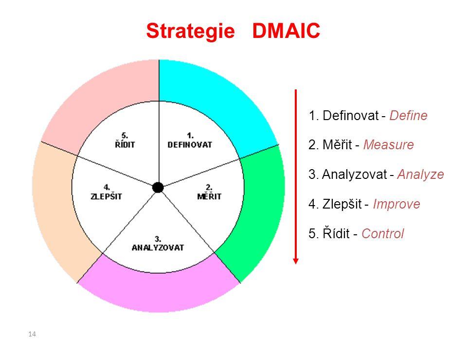 14 Strategie DMAIC 1. Definovat - Define 2. Měřit - Measure 3. Analyzovat - Analyze 4. Zlepšit - Improve 5. Řídit - Control