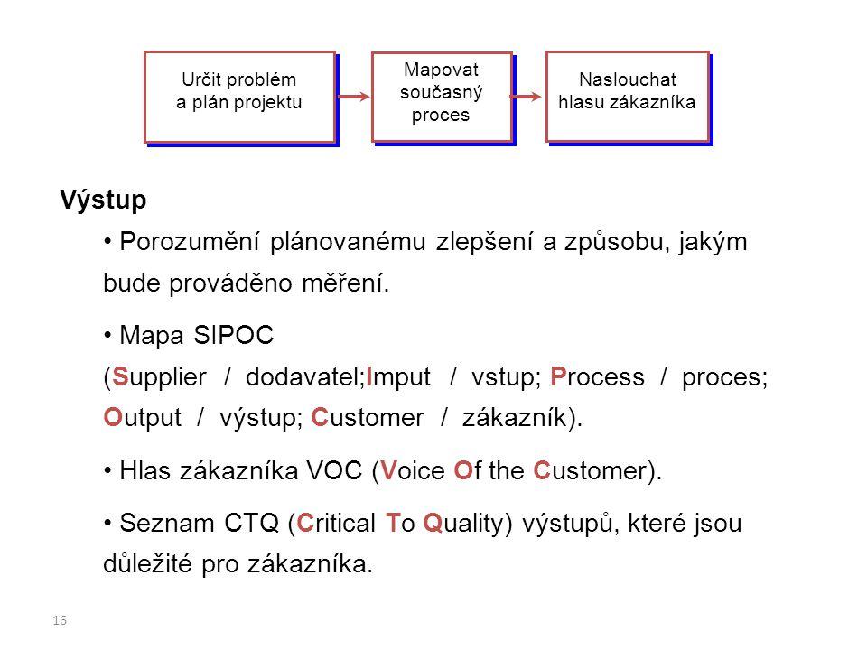 16 Určit problém a plán projektu Mapovat současný proces Naslouchat hlasu zákazníka Výstup Porozumění plánovanému zlepšení a způsobu, jakým bude prová