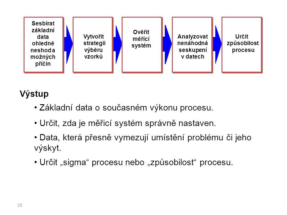 18 Sesbírat základní data ohledně neshod a možných příčin Vytvořit strategii výběru vzorků Ověřit měřící systém Analyzovat nenáhodná seskupení v datec
