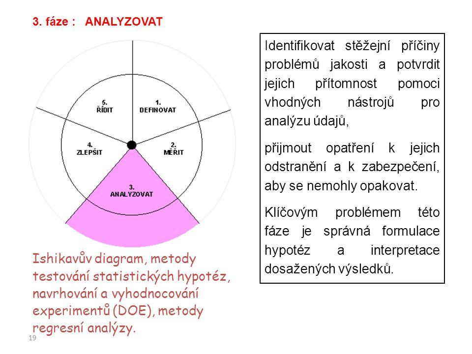 19 Identifikovat stěžejní příčiny problémů jakosti a potvrdit jejich přítomnost pomoci vhodných nástrojů pro analýzu údajů, přijmout opatření k jejich