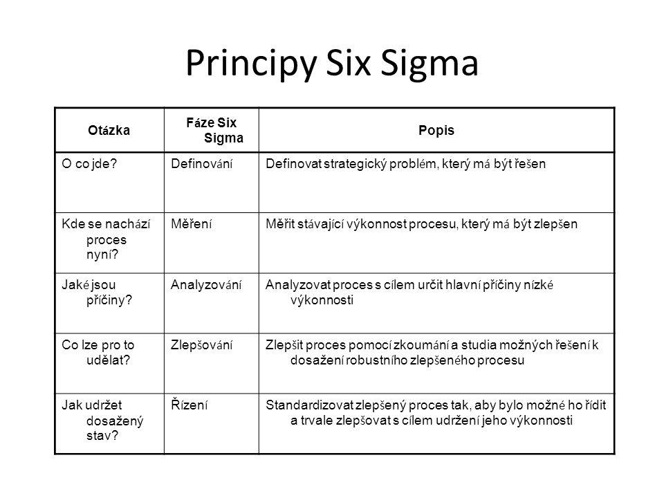 Principy Six Sigma Ot á zka F á ze Six Sigma Popis O co jde? Definov á n í Definovat strategický probl é m, který m á být ře š en Kde se nach á z í pr