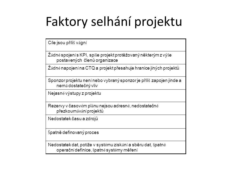 Faktory selhání projektu C í le jsou př í li š v á gn í Ž á dn é spojen í s KPI, sp íš e projekt protěžovaný některým z vý š e postavených členů organ