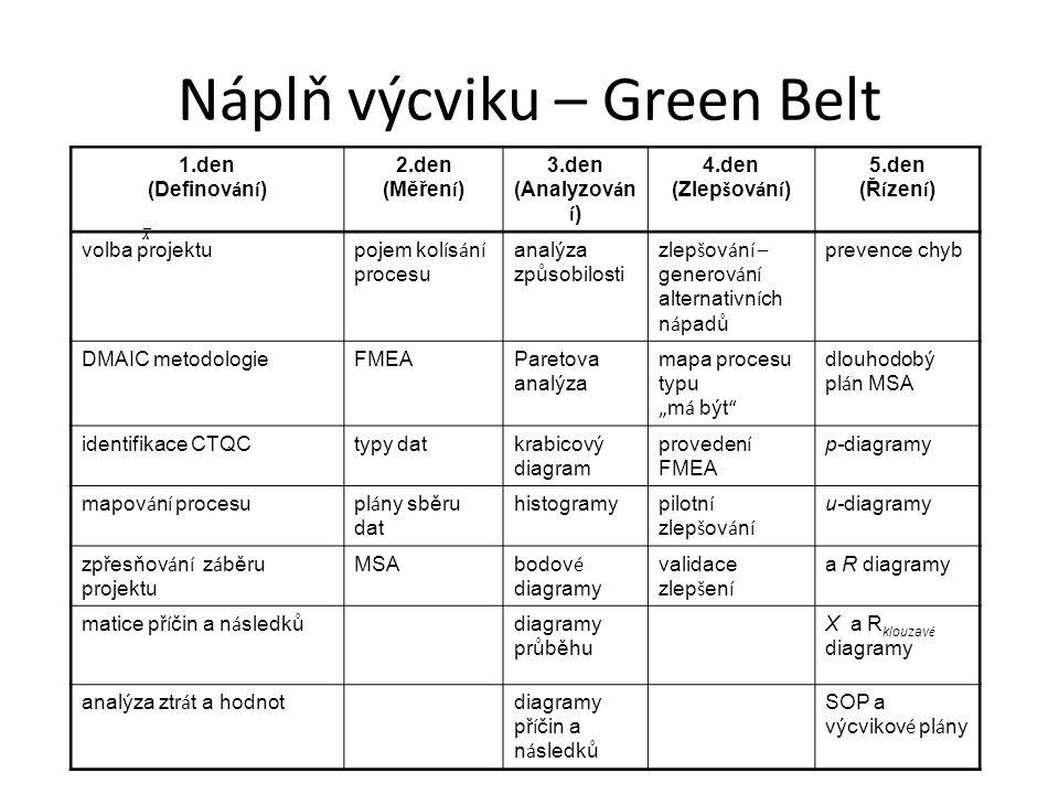 Náplň výcviku – Green Belt 1.den (Definov á n í ) 2.den (Měřen í ) 3.den (Analyzov á n í ) 4.den (Zlep š ov á n í ) 5.den (Ř í zen í ) volba projektu