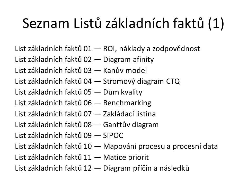 Seznam Listů základních faktů (1) List základních faktů 01 ― ROI, náklady a zodpovědnost List základních faktů 02 ― Diagram afinity List základních fa